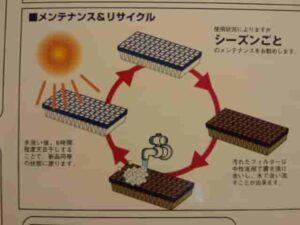 BLITZ光触媒エアコンフィルター交換サイクル
