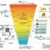 放射性物質線量スケール表