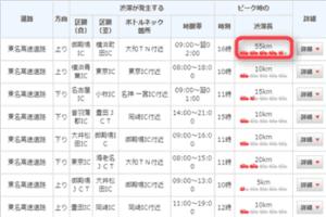 ネクスコ中日本1月2日帰省ラッシュ渋滞予測