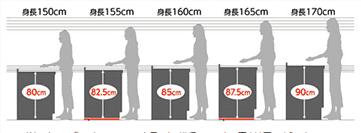 身長と水道蛇口高さの相関関係